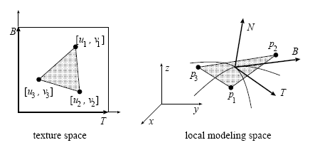 Visualizando os vetores tangente e binormal.