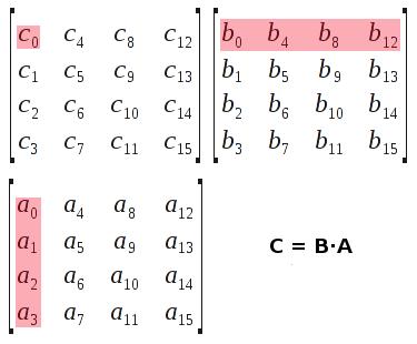Coluna de A e linha de B, multiplicadas, dá item em C.