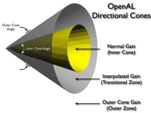 openal3dcone2-4