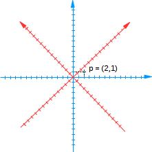 Sistemas de coordenadas diferentes.